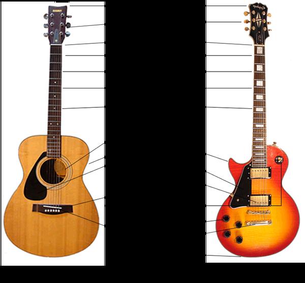 tablature guitare electrique