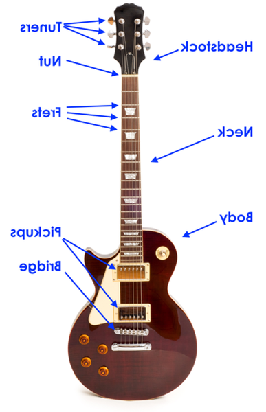 Tuto guitare electrique - Conseil d'achat