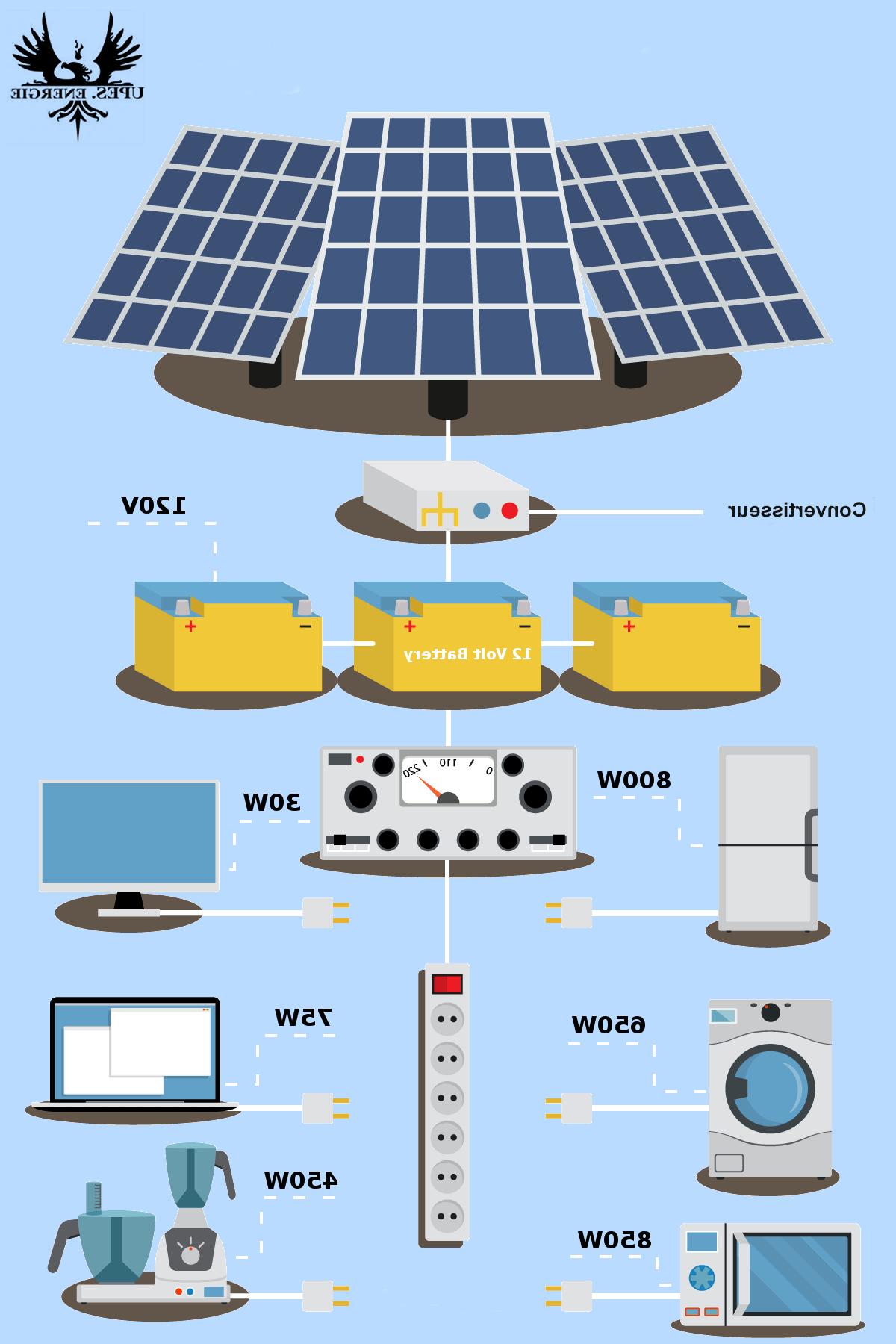 Comment stocker de l'énergie sans batterie ?
