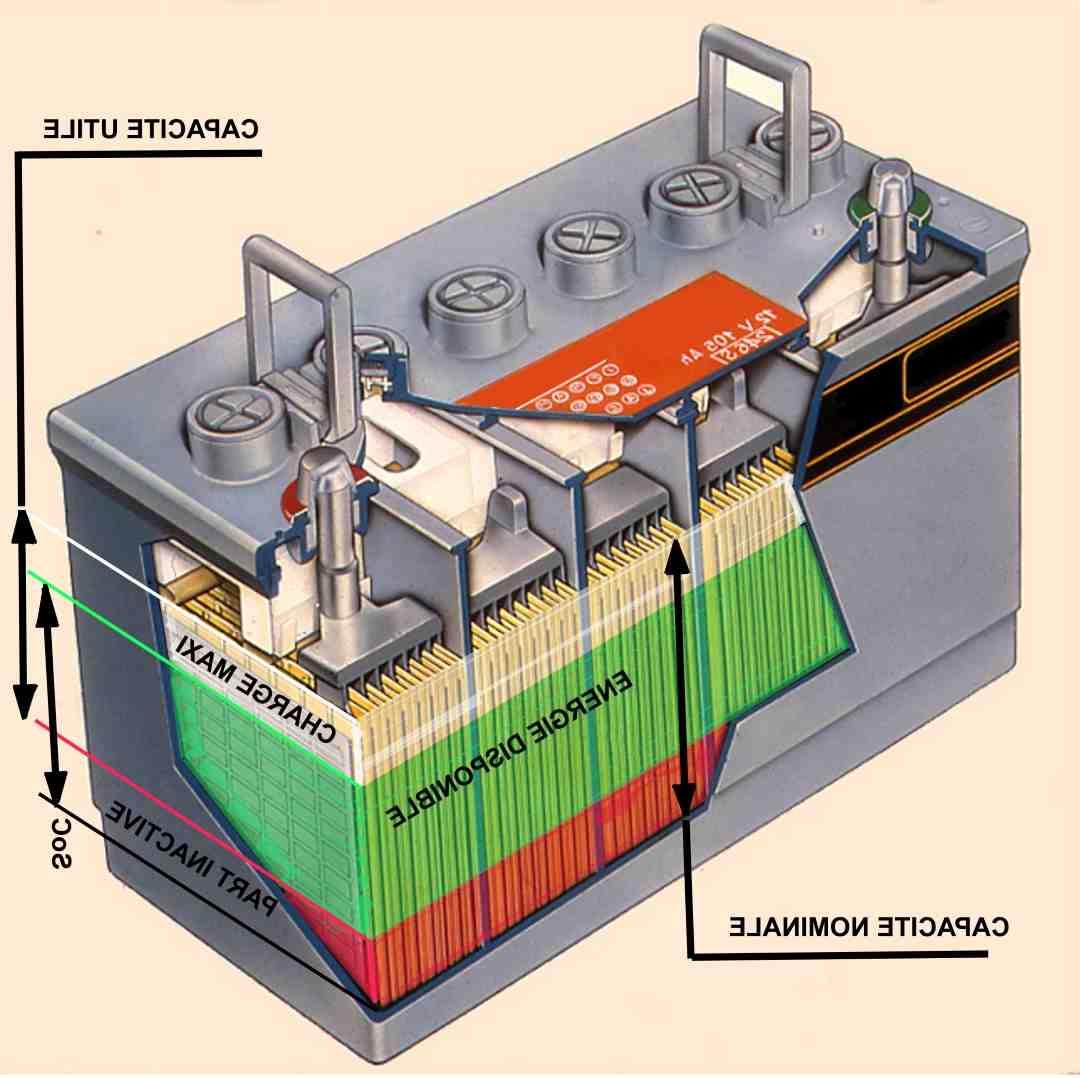 Pourquoi l'accumulateur est un système de stockage d'énergie ?