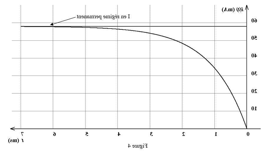 Quel type de courant les piles et les accumulateurs délivrent T-IL ?