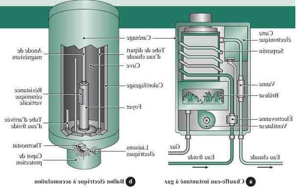 Qu'est-ce qu'un radiateur à accumulation ?