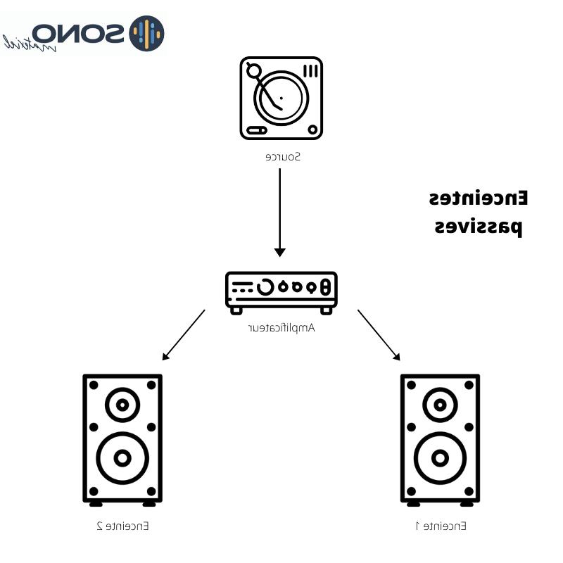 Comment choisir son système audio ?