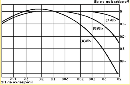 What is loudness correction?