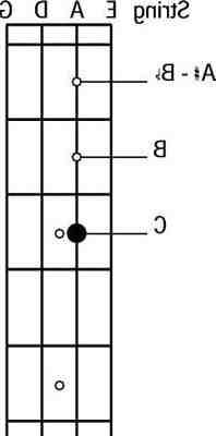 Comment faire les notes de musique à la guitare ?