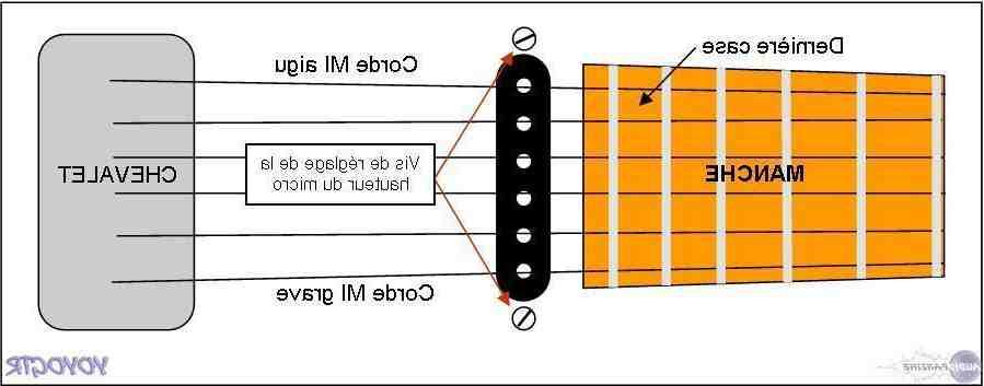 Comment fonctionne l electronique d'une guitare ?
