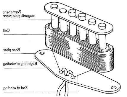 Comment tester un micro de guitare ?