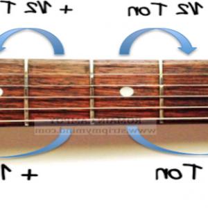 Comment trouver les notes sur le manche de la guitare ?