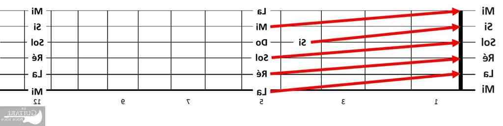 Quelles sont les notes d'une guitare ?
